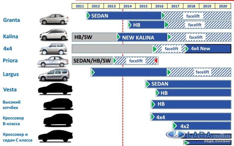 «АвтоВАЗ» подвел итоги 2019 года: «Веста» самая популярная машина России