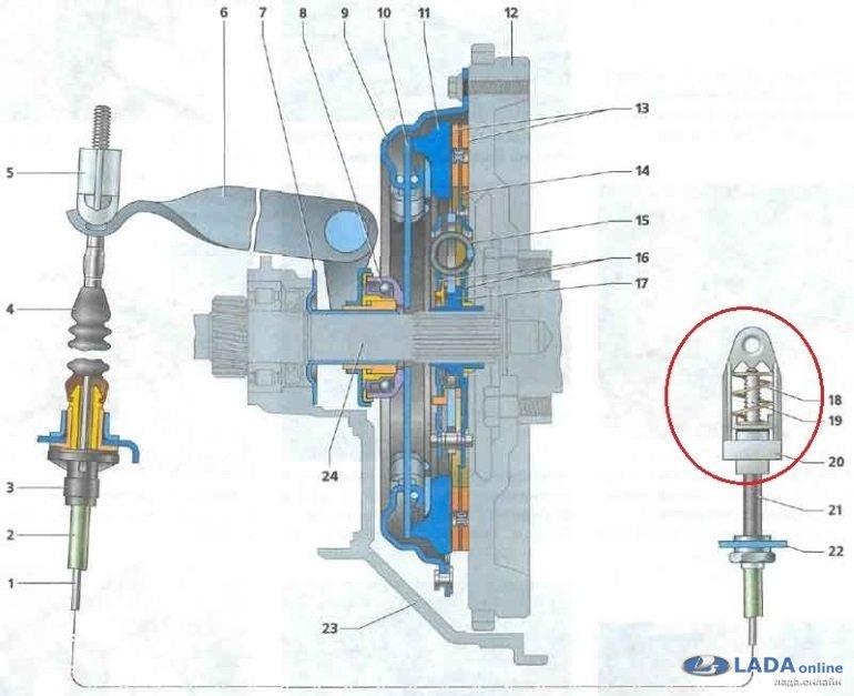 пружина в механизме натяжения тросика сцепления Лада Приора