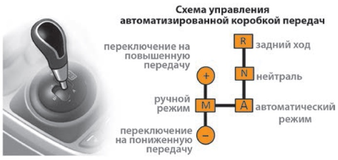 1450763556 shema - Что значит амт коробка передач