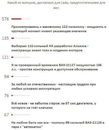 какой лучше выбрать двигатель ВАЗ, опрос с Колеса.ру