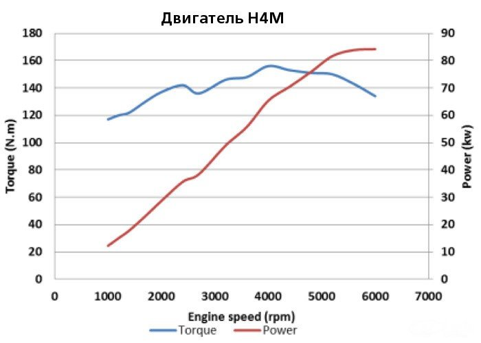 Характеристики двигателя HR16/H4M (Лада Веста и XRAY)