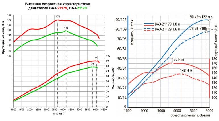 характеристики двигателей ВАЗ 21127 и 21179