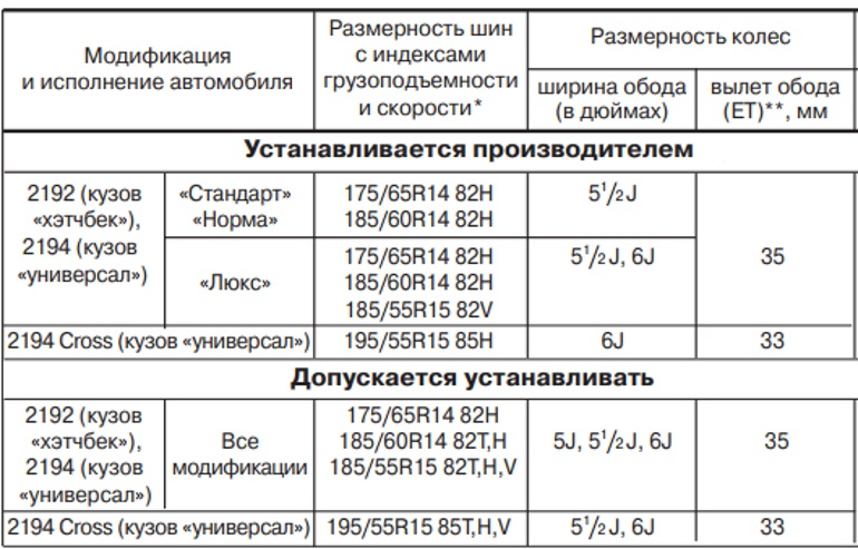 Допустимые размеры шин и колес ВАЗ 2192, 2194