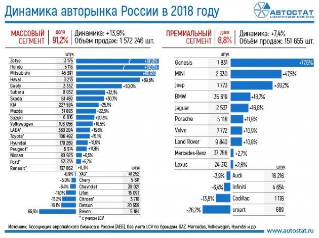 «АвтоВАЗ» подвел итоги 2019 года: «Веста» самая популярная машина России в 2019 году
