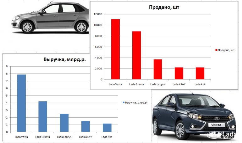 Выручка с продаж автомобилей LADA за март 2019 года