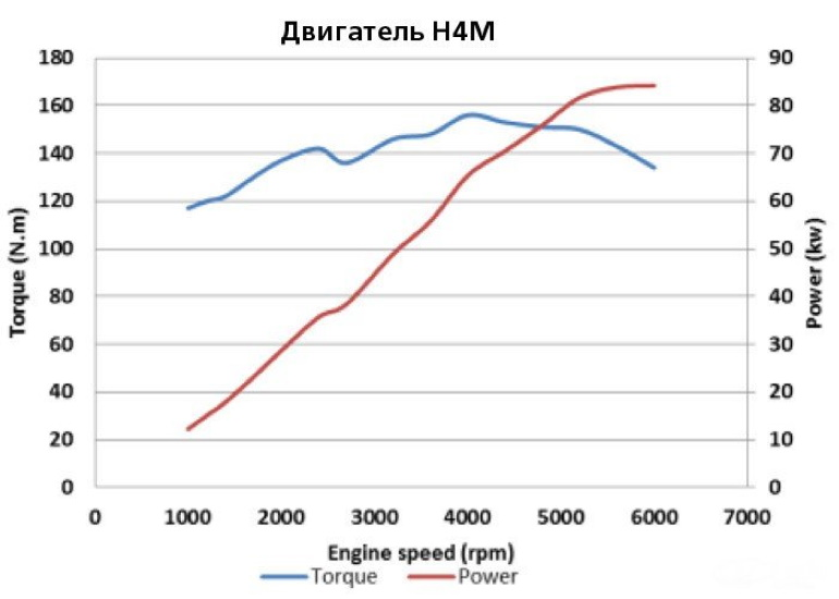 Renault-Nissan H4m