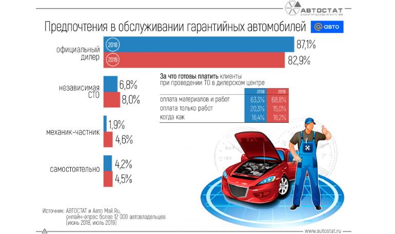 Где автовладельцы предпочитают обслуживать гарантийные автомобили