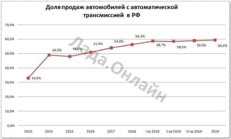 Определили долю продаж автомобилей с АКПП за 2019 год