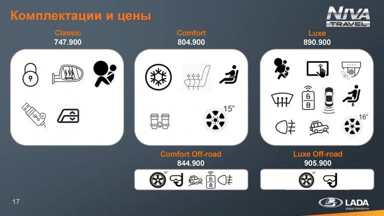 АВТОВАЗ объявил цены и комплектации Lada Niva Travel