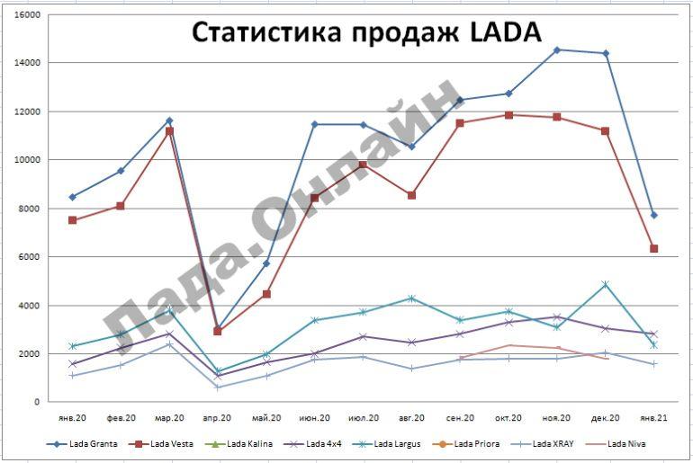 Статистика продаж автомобилей LADA в январе 2021 года