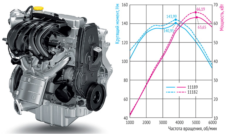 Характеристики и отзывы о двигателе ВАЗ 11182 (1.6л, 90л.с.)