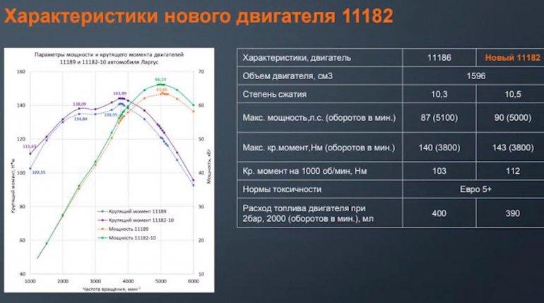 Технические характеристики ВАЗ 11182